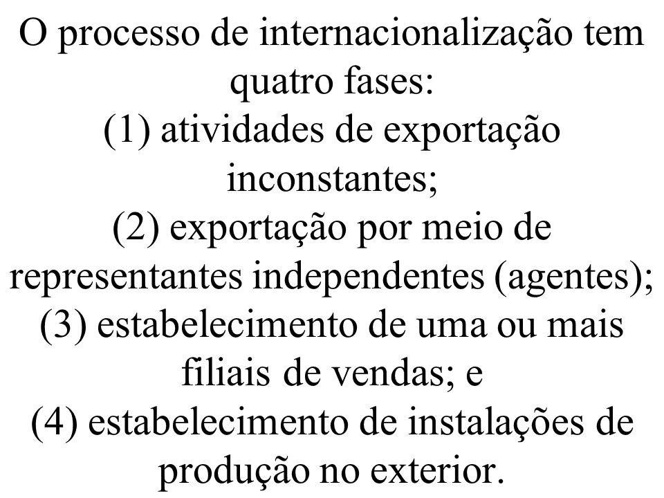 O processo de internacionalização tem quatro fases: (1) atividades de exportação inconstantes; (2) exportação por meio de representantes independentes
