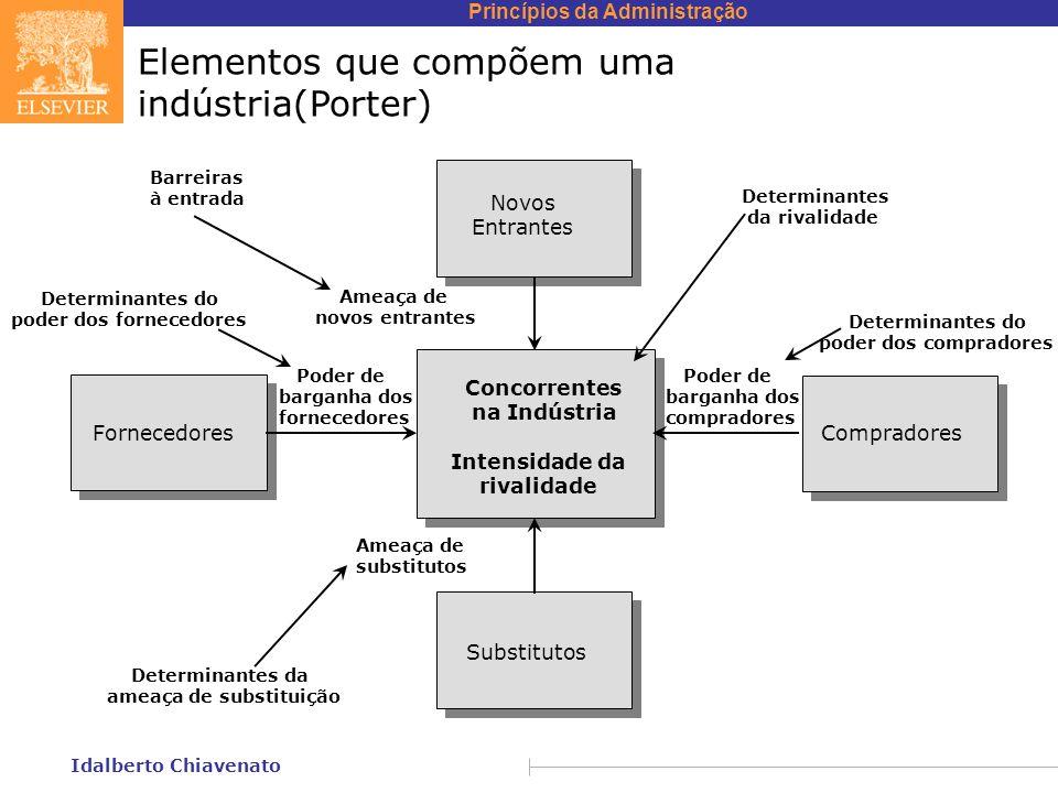 Princípios da Administração Idalberto Chiavenato Elementos que compõem uma indústria(Porter) Determinantes da ameaça de substituição Determinantes do
