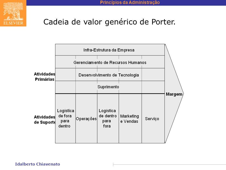 Princípios da Administração Idalberto Chiavenato Cadeia de valor genérico de Porter.