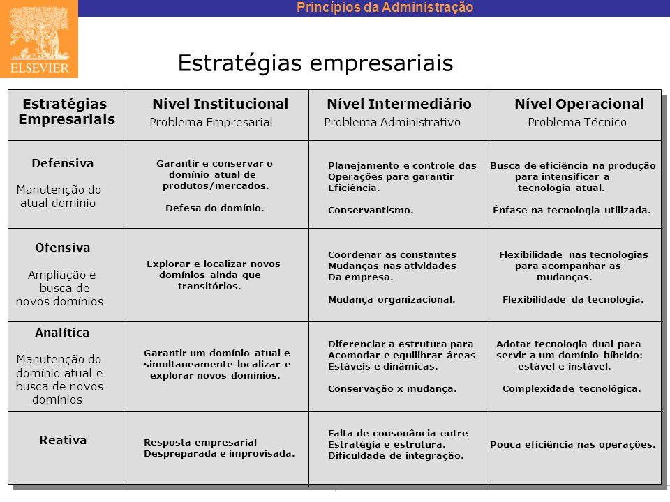 Princípios da Administração Idalberto Chiavenato Estratégias empresariais EstratégiasNível Institucional Nível Intermediário Nível Operacional Empresa