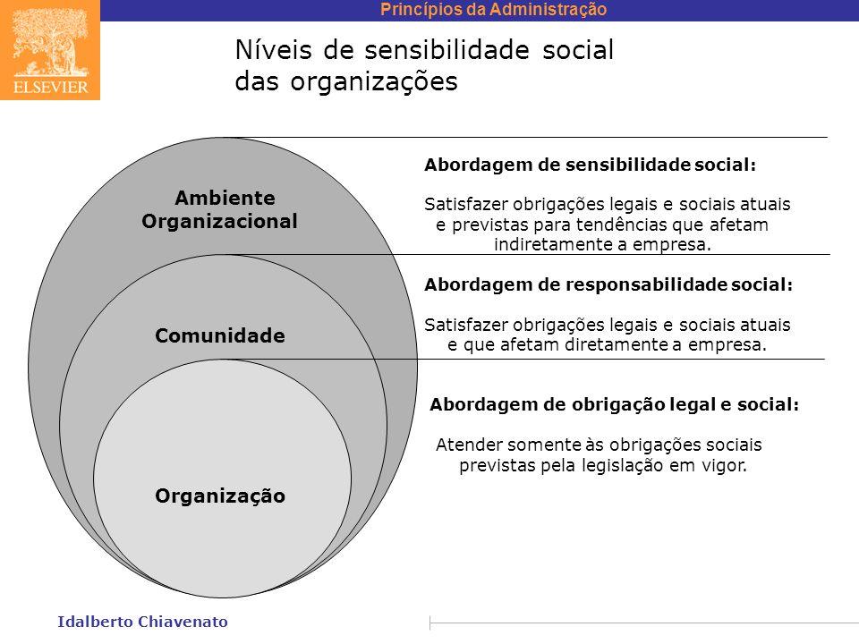 Princípios da Administração Idalberto Chiavenato Níveis de sensibilidade social das organizações Ambiente Organizacional Comunidade Organização Aborda