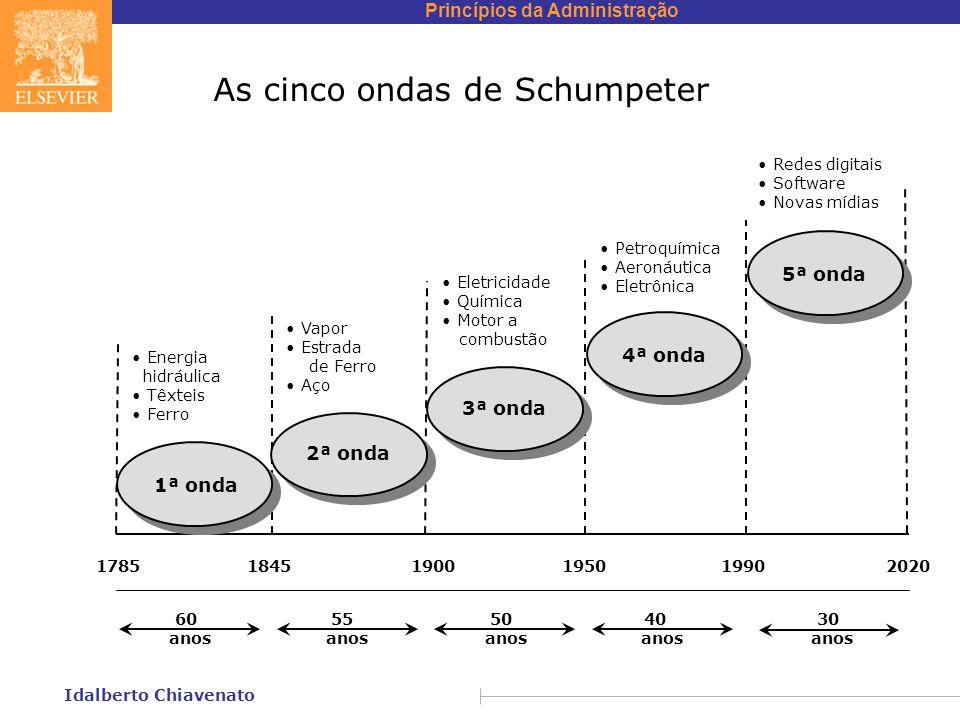 Princípios da Administração Idalberto Chiavenato As cinco ondas de Schumpeter Energia hidráulica Têxteis Ferro 2ª onda 3ª onda 4ª onda 5ª onda 1ª onda