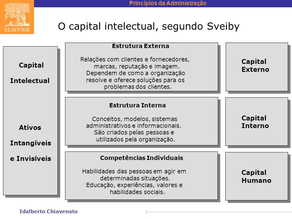 Princípios da Administração Idalberto Chiavenato O capital intelectual, segundo Sveiby Estrutura Externa Relações com clientes e fornecedores, marcas, reputação e imagem.
