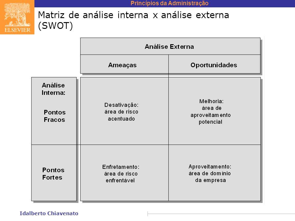 Princípios da Administração Idalberto Chiavenato Matriz de análise interna x análise externa (SWOT)