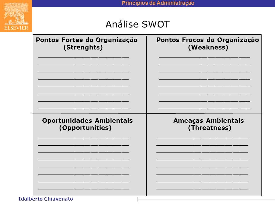 Princípios da Administração Idalberto Chiavenato Análise SWOT Pontos Fortes da Organização Pontos Fracos da Organização (Strenghts) (Weakness) _______