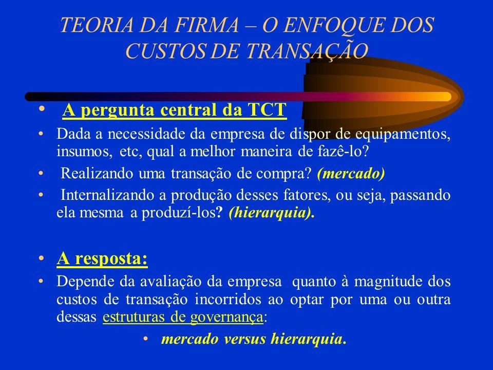 TEORIA DA FIRMA – O ENFOQUE DOS CUSTOS DE TRANSAÇÃO A pergunta central da TCT Dada a necessidade da empresa de dispor de equipamentos, insumos, etc, q