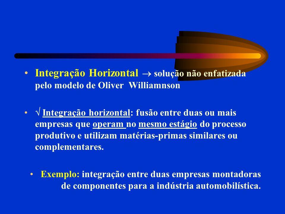 Integração Horizontal solução não enfatizada pelo modelo de Oliver Williamnson Integração horizontal: fusão entre duas ou mais empresas que operam no