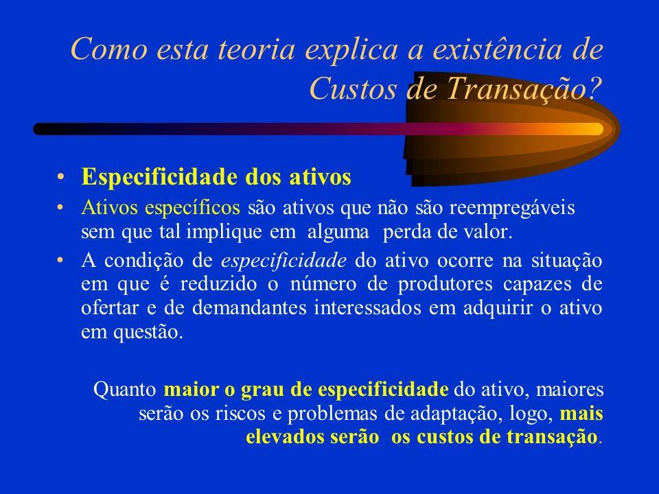 Como esta teoria explica a existência de Custos de Transação? Especificidade dos ativos Ativos específicos são ativos que não são reempregáveis sem qu
