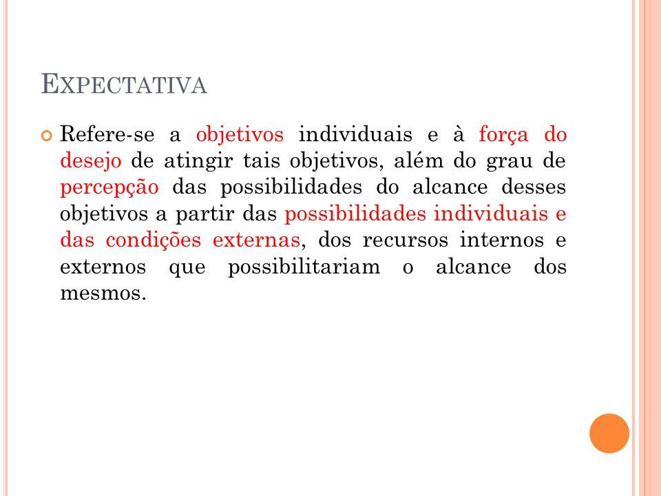 E XPECTATIVA Refere-se a objetivos individuais e à força do desejo de atingir tais objetivos, além do grau de percepção das possibilidades do alcance
