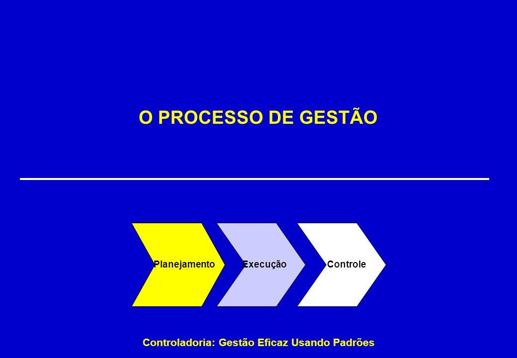 Controladoria: Gestão Eficaz Usando Padrões O PROCESSO DE GESTÃO ControleExecução Planejamento