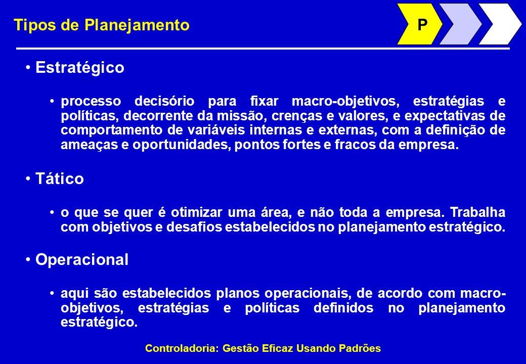 Controladoria: Gestão Eficaz Usando Padrões Tipos de Planejamento Estratégico processo decisório para fixar macro-objetivos, estratégias e políticas,