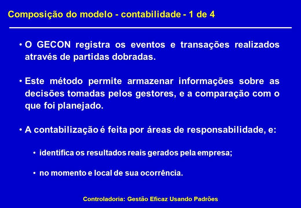 Controladoria: Gestão Eficaz Usando Padrões Composição do modelo - contabilidade - 1 de 4 O GECON registra os eventos e transações realizados através
