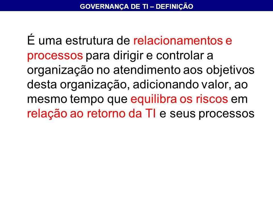 Informação Recursos de TI Planejamento e Organização Aquisição e Implementação Entrega e Suporte Monitoração Governança de TI Objetivos de Negócios COMPONENTES DO COBIT