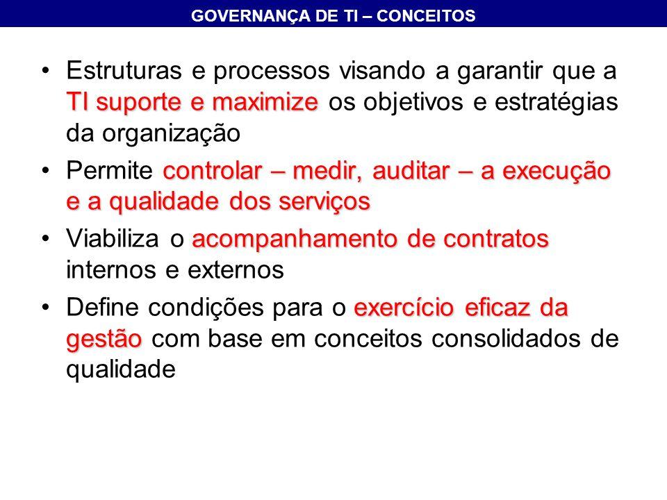 4 domínios –Planejamento e Organização –Aquisição e Implementação –Entrega e Suporte –Monitoramento 34 objetivos de controle de alto nível 318 objetivos de controle detalhados COMPONENTES DE DOMÍNIO DO COBIT