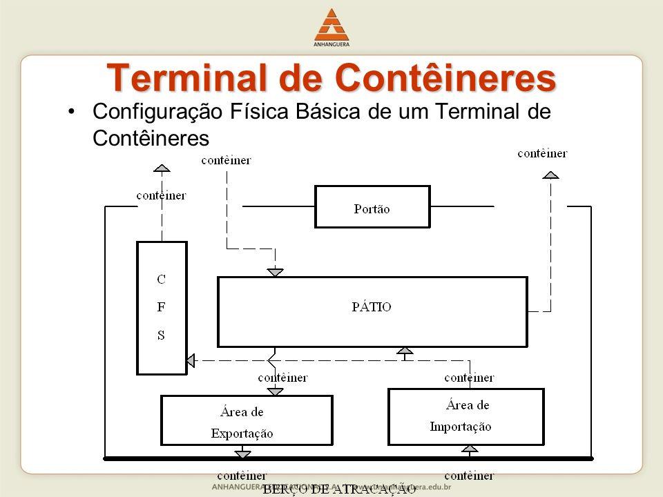 Terminal de Contêineres Configuração Física Básica de um Terminal de Contêineres