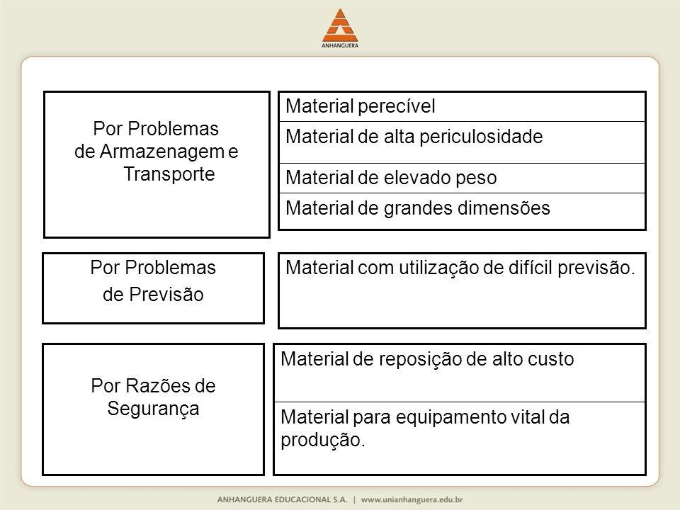 Material de grandes dimensões Material de elevado peso Material de alta periculosidade Material perecível Por Problemas de Armazenagem e Transporte Po