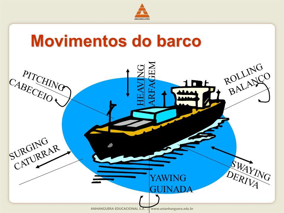 Movimentos do barco PITCHING CABECEIO HEAVING ARFAGEM YAWING GUINADA SWAYING DERIVA ROLLING BALANÇO SURGING CATURRAR