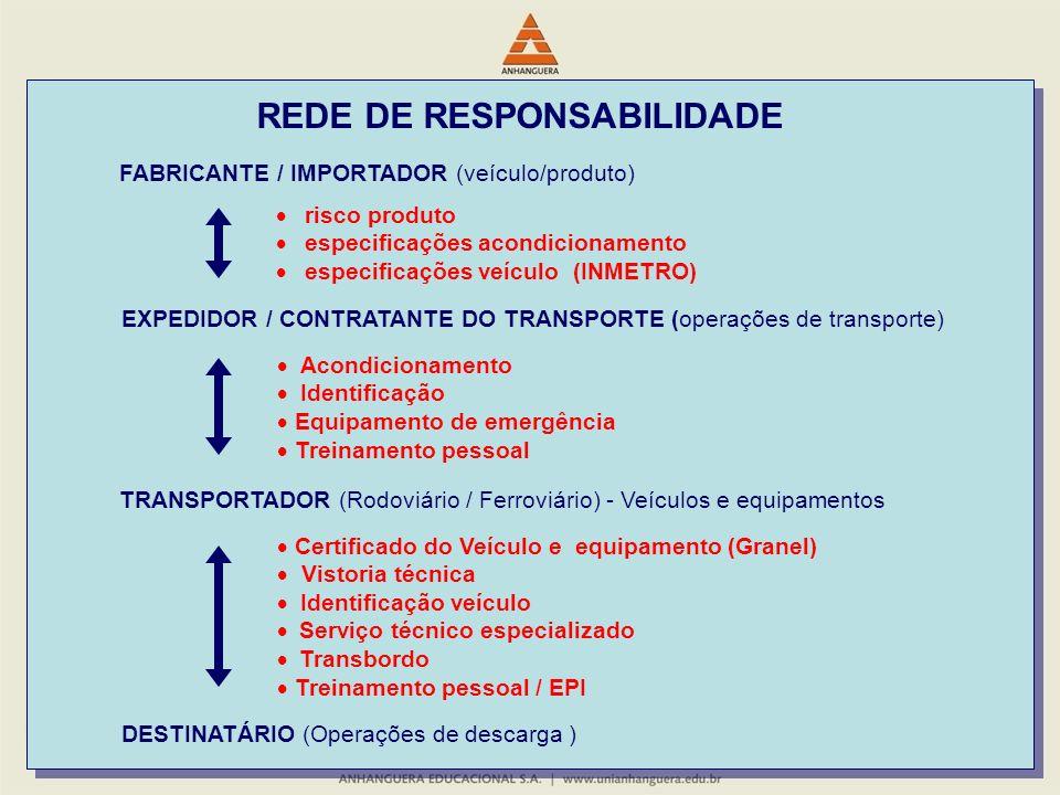 FABRICANTE / IMPORTADOR (veículo/produto) EXPEDIDOR / CONTRATANTE DO TRANSPORTE (operações de transporte) DESTINATÁRIO (Operações de descarga ) risco