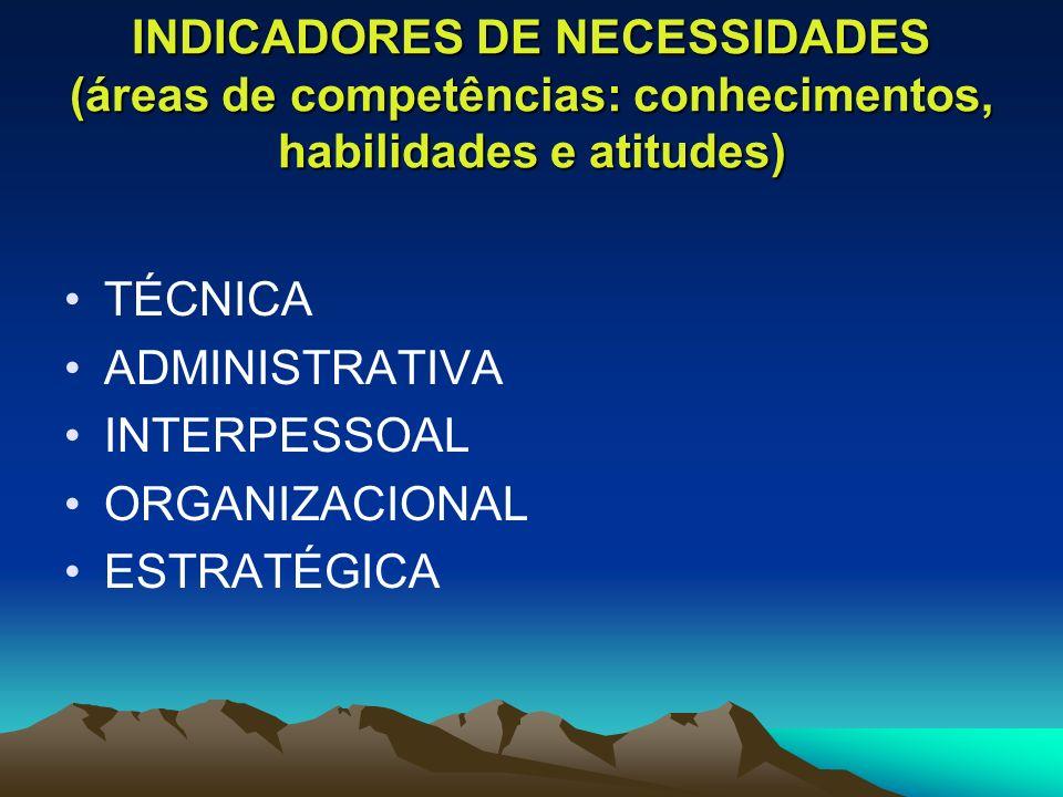 INDICADORES DE NECESSIDADES (áreas de competências: conhecimentos, habilidades e atitudes) TÉCNICA ADMINISTRATIVA INTERPESSOAL ORGANIZACIONAL ESTRATÉG