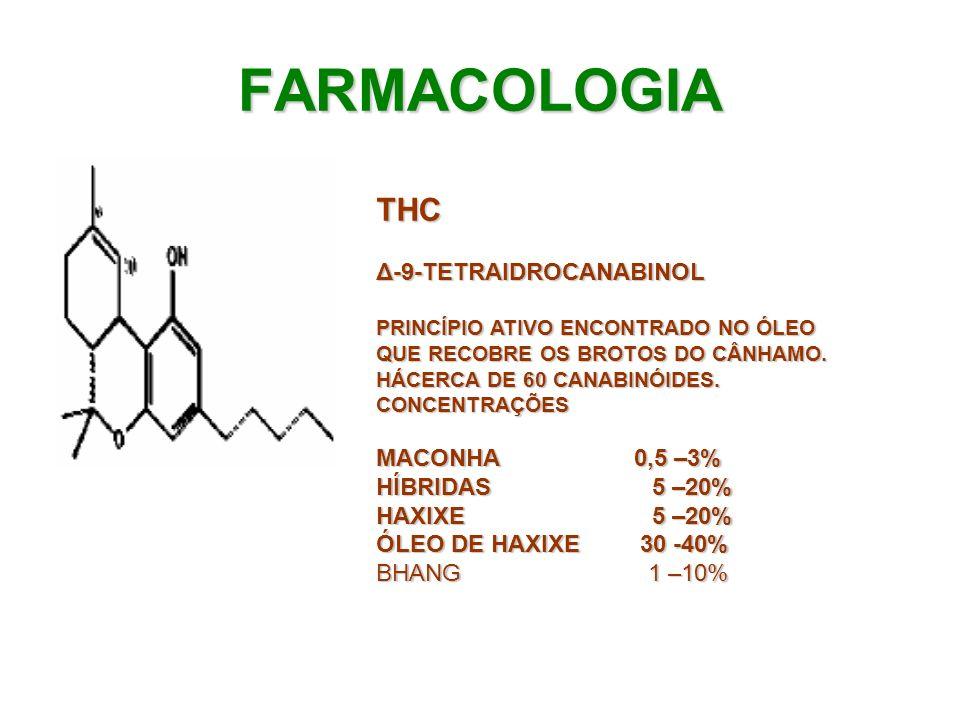 FARMACOLOGIA THCΔ-9-TETRAIDROCANABINOL PRINCÍPIO ATIVO ENCONTRADO NO ÓLEO QUE RECOBRE OS BROTOS DO CÂNHAMO. HÁCERCA DE 60 CANABINÓIDES. CONCENTRAÇÕES