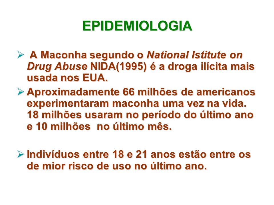 EPIDEMIOLOGIA A Maconha segundo o National Istitute on Drug Abuse NIDA(1995) é a droga ilícita mais usada nos EUA. Aproximadamente 66 milhões de ameri