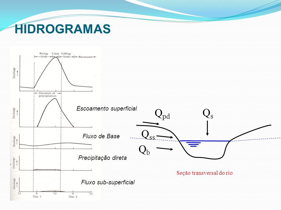 QsQs Q ss QbQb Seção transversal do rio Q pd HIDROGRAMAS Precipitação direta Fluxo de Base Escoamento superficial Fluxo sub-superficial
