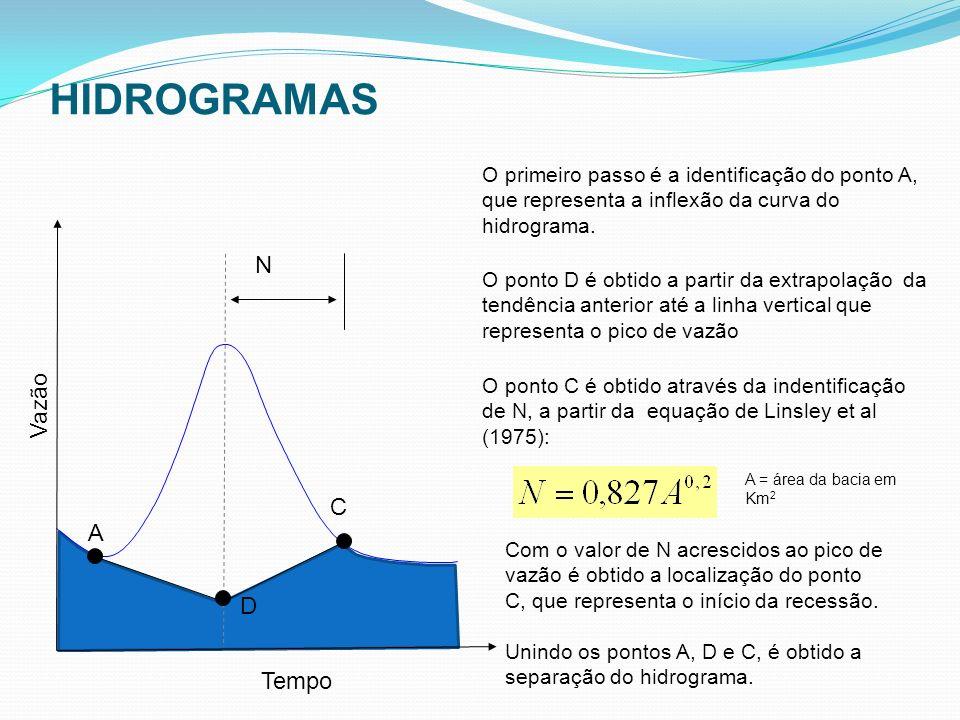 HIDROGRAMAS N A D C O primeiro passo é a identificação do ponto A, que representa a inflexão da curva do hidrograma. O ponto D é obtido a partir da ex