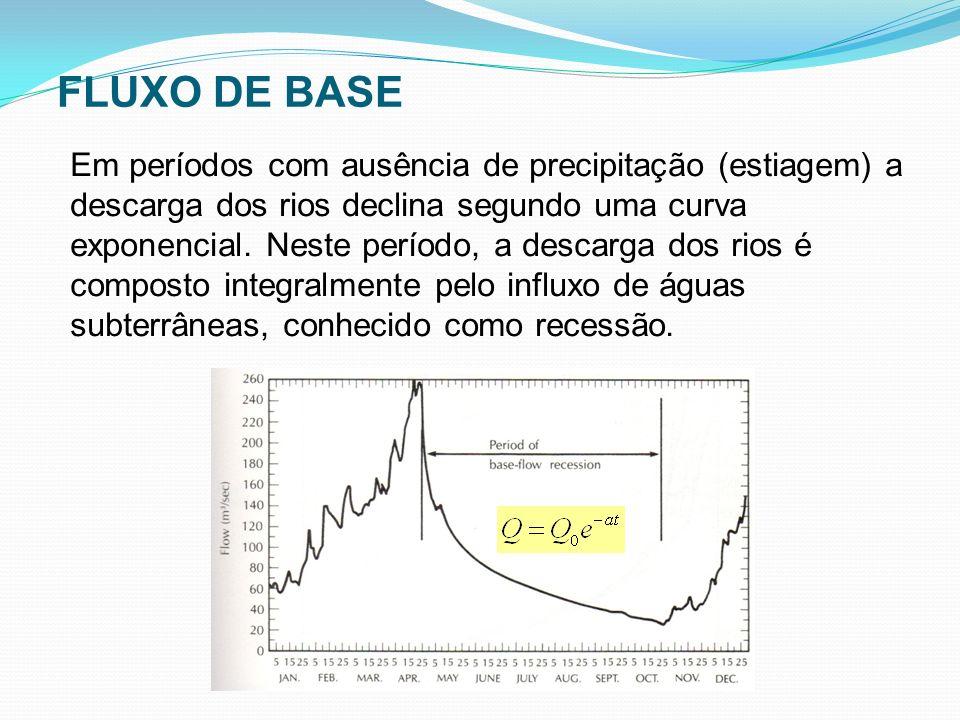 Em períodos com ausência de precipitação (estiagem) a descarga dos rios declina segundo uma curva exponencial. Neste período, a descarga dos rios é co
