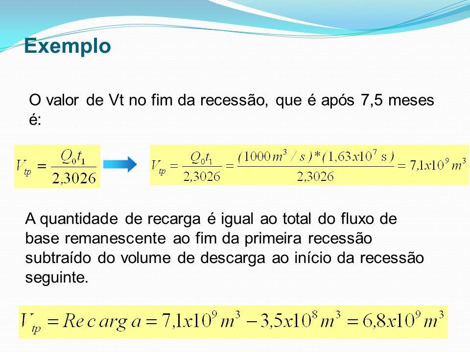 Exemplo O valor de Vt no fim da recessão, que é após 7,5 meses é: A quantidade de recarga é igual ao total do fluxo de base remanescente ao fim da pri