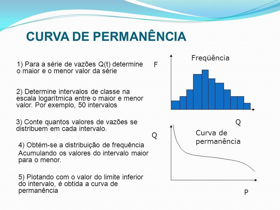 1) Para a série de vazões Q(t) determine o maior e o menor valor da série Q F P Q Freqüência Curva de permanência 2) Determine intervalos de classe na
