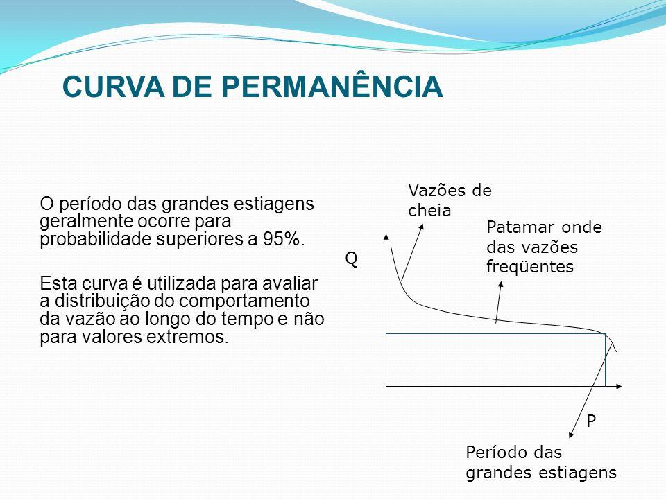 O período das grandes estiagens geralmente ocorre para probabilidade superiores a 95%. Esta curva é utilizada para avaliar a distribuição do comportam