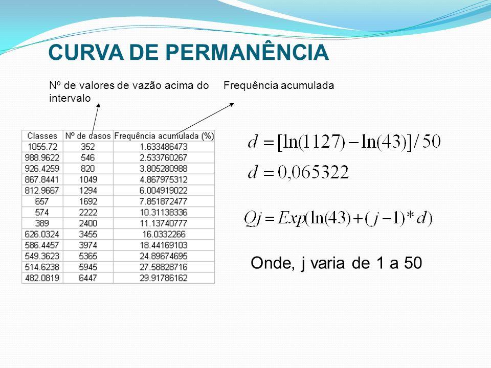 Onde, j varia de 1 a 50 Nº de valores de vazão acima do intervalo Frequência acumulada CURVA DE PERMANÊNCIA