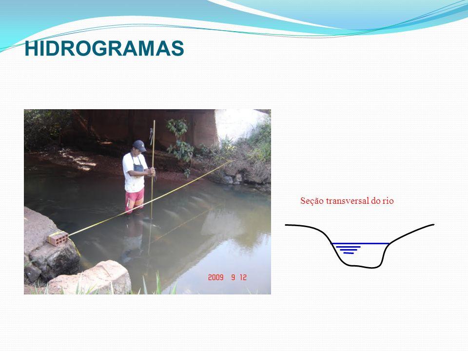 Seção transversal do rio HIDROGRAMAS