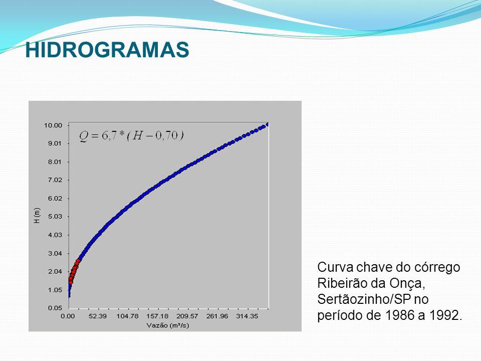 Curva chave do córrego Ribeirão da Onça, Sertãozinho/SP no período de 1986 a 1992. HIDROGRAMAS