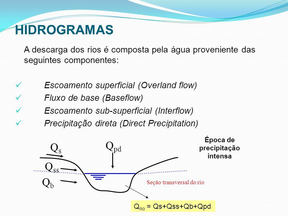 A descarga dos rios é composta pela água proveniente das seguintes componentes: Escoamento superficial (Overland flow) Fluxo de base (Baseflow) Escoam