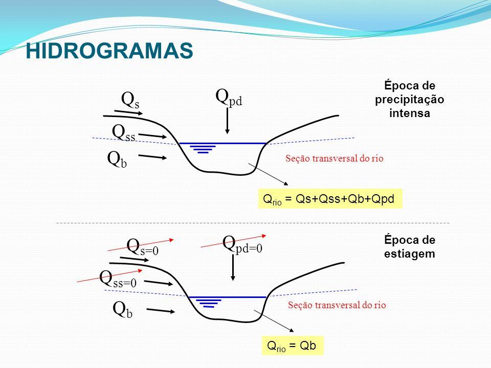 QsQs Q ss QbQb Seção transversal do rio Q rio = Qs+Qss+Qb+Qpd Q pd Q s=0 Q ss=0 QbQb Seção transversal do rio Q rio = Qb Q pd=0 Época de estiagem Époc