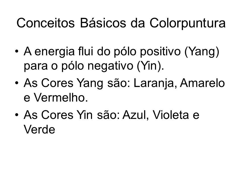 Conceitos Básicos da Colorpuntura A energia flui do pólo positivo (Yang) para o pólo negativo (Yin). As Cores Yang são: Laranja, Amarelo e Vermelho. A