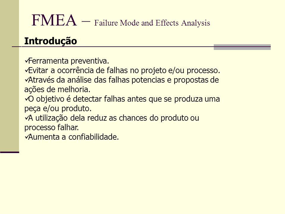FMEA – Failure Mode and Effects Analysis Exemplo de preenchimento ERRADOCERTO Dimensão fora doDimensão de 12,0512,15 Especificadoabaixo do especificado Falta de embalagemFalta bula do produto Exemplo de Tipos de Falhas PROJETOPROCESSO DeformaçãoMatéria Prima Esterilidade inadequadaTeor Produtividade baixa Revestimento inadequado VazamentoQuebra de ampola