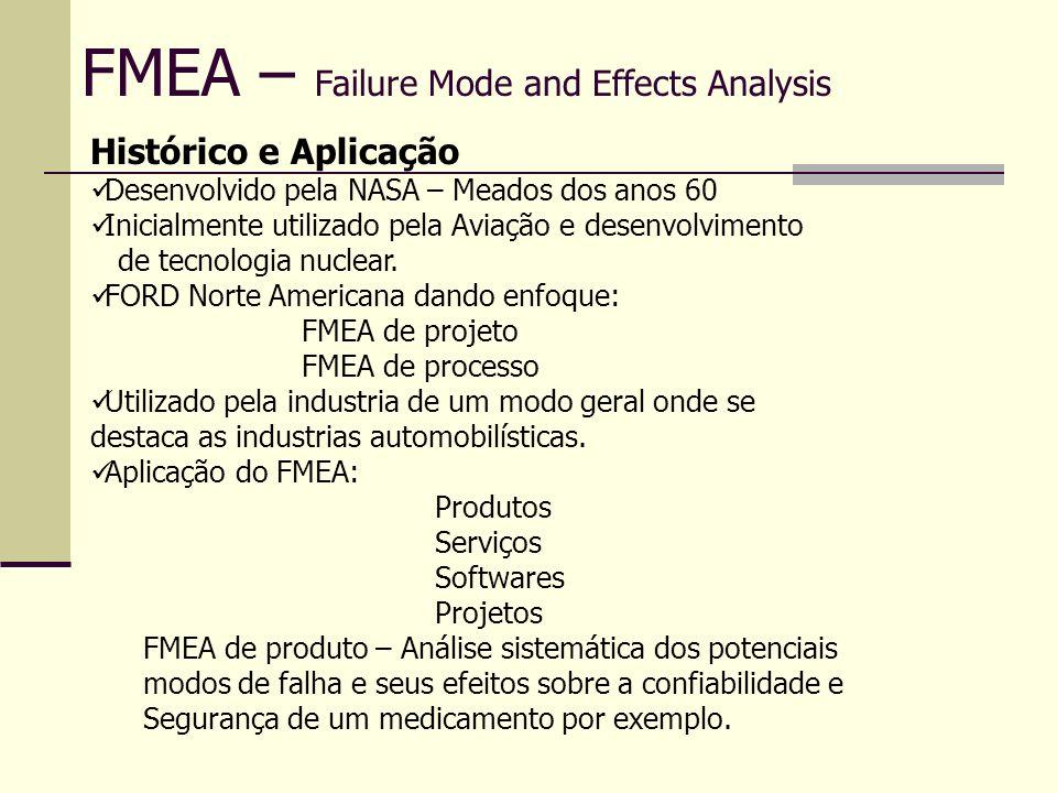 FMEA – Failure Mode and Effects Analysis Efeito da Falha É a conseqüência que a falha acarretará ao produto ou sistema e conseqüentemente ao cliente.