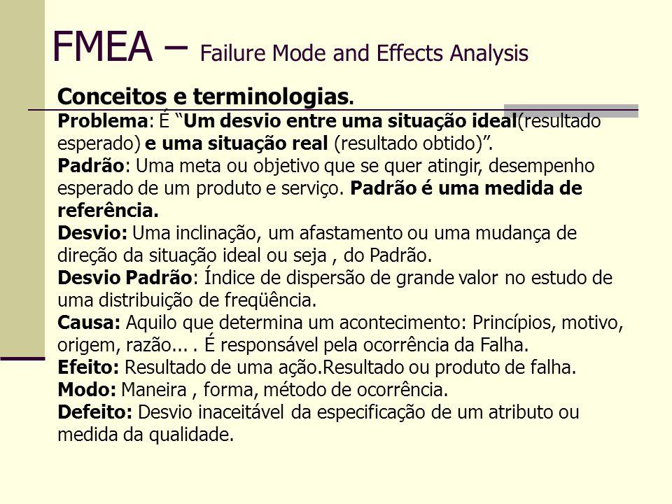 FMEA – Failure Mode and Effects Analysis SEVERIDADE (S) EfeitoCritério - Severidade do EfeitoÍndice de Severidade Perigoso - Sem advertência Pode pôr em perigo o operador da máquina ou montador.