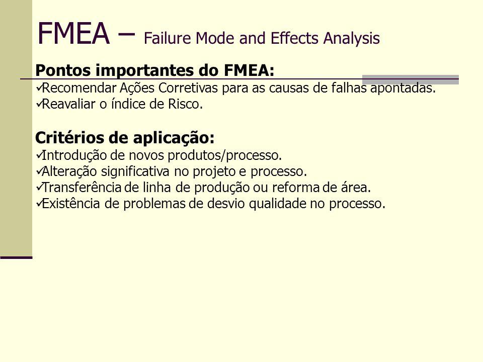 FMEA – Failure Mode and Effects Analysis Ocorrência Probabilidade da falhaTaxas de falhas possíveis PpkÍndice de ocorrência Muita alta: Falhas persistentes 1 em 10 < 0,55 10 1 em 20 0,55 9 Alta: Geralmente associada a processos similares aos anteriores que apresentaram falhas freqüentes 1 em 50 0,78 8 1 em 100 0,86 7 Moderada: Geralmente associada a processos similares aos anteriores que apresentaram falhas ocasionais mas não em maiores proporções.
