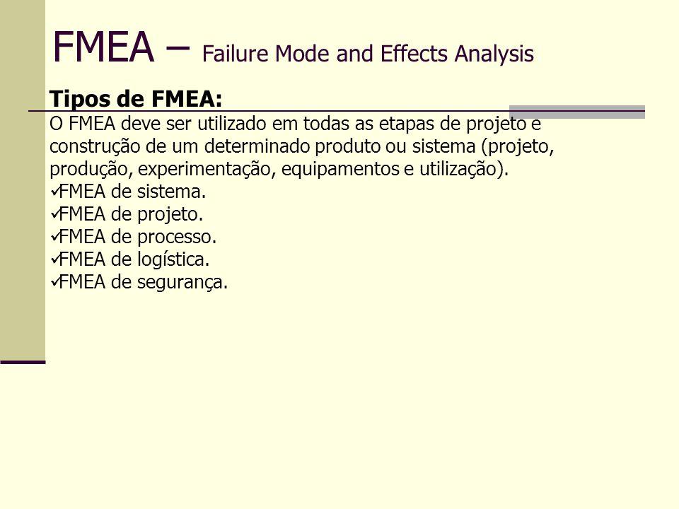 FMEA – Failure Mode and Effects Analysis Detecção Critério: Probabilidade de um defeito ser detectado antes do próximo controle do processo ou no processo subseqüente, ou antes, que a peça ou componente deixem o local de manufatura ou montagem.