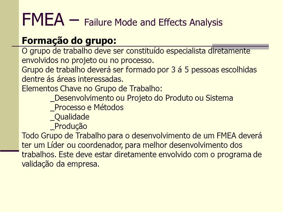 FMEA – Failure Mode and Effects Analysis FMEA de Processo FMEA nº 0011 Pag 01 de 01 Produto: Revestimento de comprimidos Código: CH6613l Responsável: Aplicação: xxxxxxxxxxx Cliente: xxxxxx Coordenador: Data FMEA (início) / / Data chave / / Revisão: Data / / Grupo de Trabalho: _____________________________________________________ Processo Função Modo de Falha Efeitos da Falha SeveridadeClassificação Causas da Falha Ocorrência Meios e Métodos de Controles DetecçãoNPR Ações Recomen dadas Pesp.