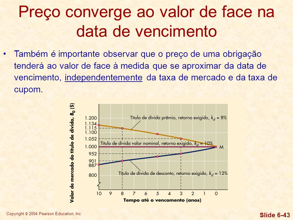 Copyright © 2004 Pearson Education, Inc. Slide 6-42 Graficamente