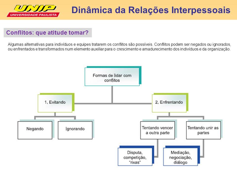 Dinâmica da Relações Interpessoais Algumas alternativas para indivíduos e equipes tratarem os conflitos são possíveis. Conflitos podem ser negados ou