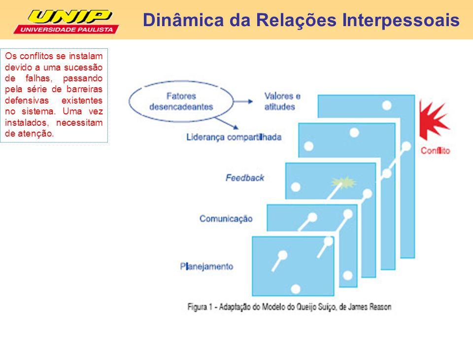 Dinâmica da Relações Interpessoais Os conflitos se instalam devido a uma sucessão de falhas, passando pela série de barreiras defensivas existentes no