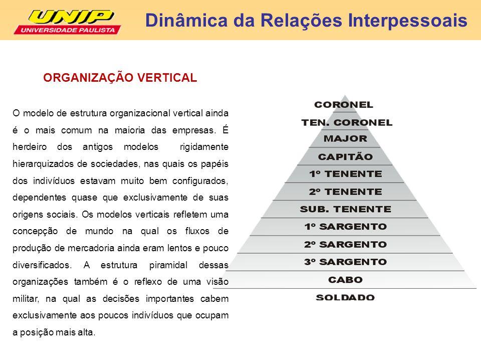 Dinâmica da Relações Interpessoais O modelo de estrutura organizacional vertical ainda é o mais comum na maioria das empresas. É herdeiro dos antigos