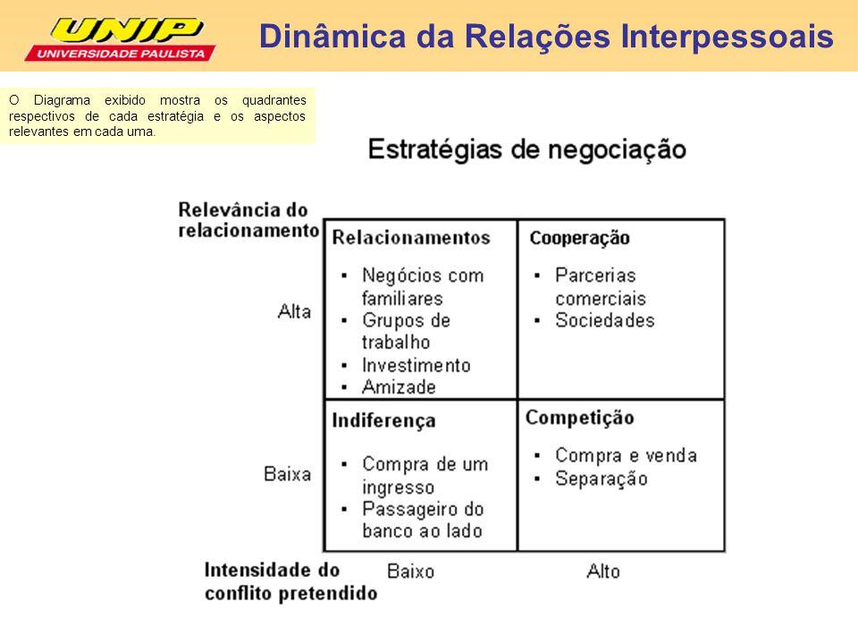 Dinâmica da Relações Interpessoais O Diagrama exibido mostra os quadrantes respectivos de cada estratégia e os aspectos relevantes em cada uma.