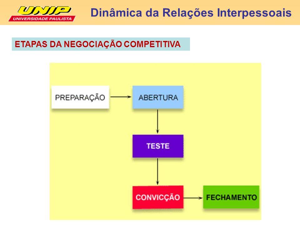 Dinâmica da Relações Interpessoais ETAPAS DA NEGOCIAÇÃO COMPETITIVA