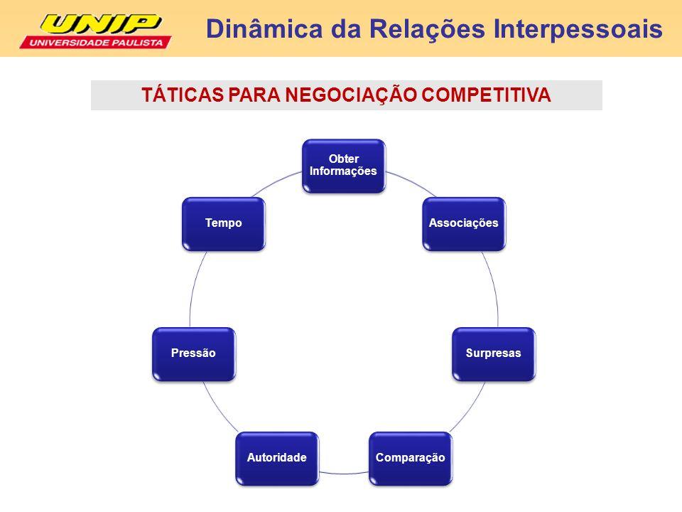 Dinâmica da Relações Interpessoais TÁTICAS PARA NEGOCIAÇÃO COMPETITIVA